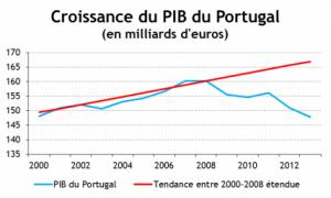 portugal_evolution_du_pib_depuis_2000